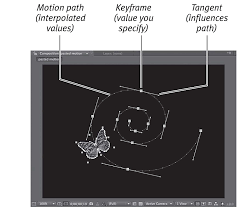 Shapes in after effects allows you to modified and although adobe illustrator is much better to create custom and draw shapes you can still create shapes with. Interpolation Types Keyframe Interpolation In Adobe After Effects Cs4 Peachpit