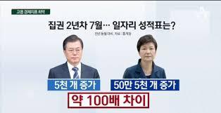 문재인 정부/평가/경제 - 나무위키