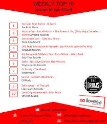 Latest House Music Charts