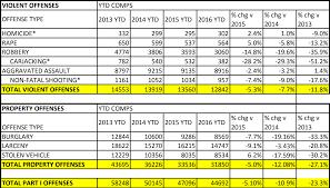 michigan statistics vehicle theft car insurance rates