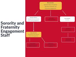 Iowa State Scholarship Chart Organizational Chart Sorority And Fraternity Engagement