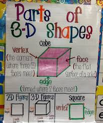 3 D Shapes Anchor Chart For First Grade I Completely