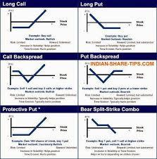 Call Put Option Charts Bottom Fishing Stocks Stock Options Put Option Stock Market
