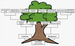 Family Tree Chart Online Online Tree Diagram Blank Family Tree Template Line New Family
