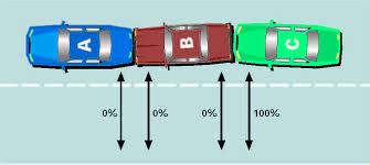 Alberta Automobile Fault Chart Automobile Insurance Fault Determination Regulations
