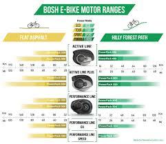 Bosch Ebike Motors Parts Comparison 2019 We Are The Cyclists
