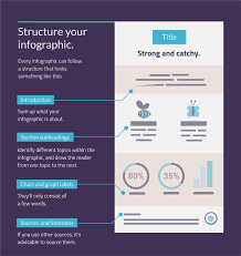 Topic Chart For Writing 7 Steps To Writing Compelling Infographic Copy Infographic