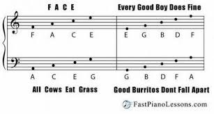 A Good Chart For Teaching Note Names Piano Music Piano