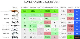 Six Longest Range Drones Of 2018 Buying Guide