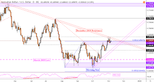 Gold Price Prediction Aud Usd Outlook Using Trader