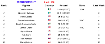 BLH Boxing Rankings (Aug. 13, 2019): No movement after slow week ...