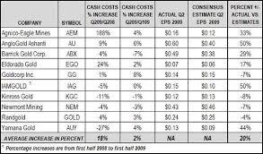 Grams To Ounces Chart Gold White Gold Price Per Gram White Gold
