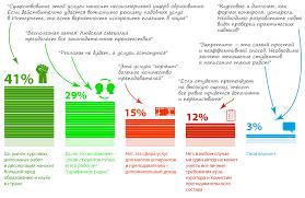 % респондентов одобряют инициативу запретить рекламу услуг по  70% респондентов одобряют инициативу запретить рекламу услуг по написанию дипломных работ курсовых и диссертаций на заказ