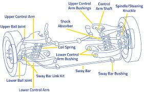 When To Inspect Your Steering And Suspension System Moog