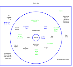 The Endless Story Circle Maps And Frames Of Reference