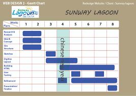 Multimedia Blog Web Design 2 Gantt Chart Site Map
