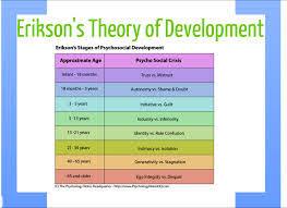 erik erikson theory research paper erik erikson theory