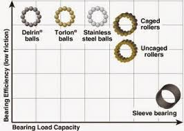 ball bearings diagram. block bearing diagram ball bearings
