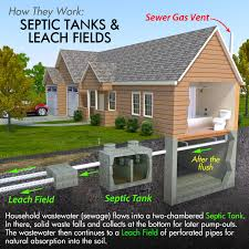 fill line for septic tank. Brilliant For Throughout Fill Line For Septic Tank N