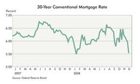 30 Year Fha Mortgage Rates Chart Home To Roost Federal Reserve Bank Of Minneapolis