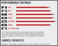 Utqg Treadwear Chart Utqg Tire Ratings Explained