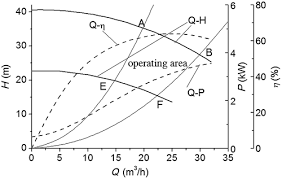 optimization research of parallel pump system for improving energy 2 high efficiency zone of a pump