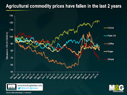 Agricultural Commodity Prices Chart Falling Soft Commodity Prices Are A Piece Of Cake Bond