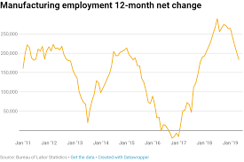 Heres Where The Jobs Are For May 2019 In One Chart