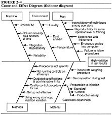 diagram    cause and effect diagram  fishbone diagram to use this approach  the problem solving team starts   a problem  in this case  it is excessive variation in the test results of a pharmaceutical