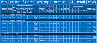 I7 Benchmark Chart 21 Expository Intel Core Series Chart
