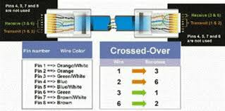 rj 45 ethernet cable wiring diagram Ethernet Wiring Diagram Ethernet 568A