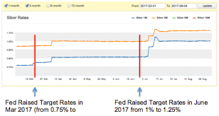 Uob Organisation Chart Hsbc And Uob Joins Dbs Boc In Fixed Rate Mortgage Packages