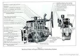 1929 ford engine wiring diagram schematic diagram 1929 model a engine diagram best wiring library model a wiring diagram horn model a engine