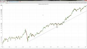 Mean Reversion Of The Dow Jones 30 Industrial Index With