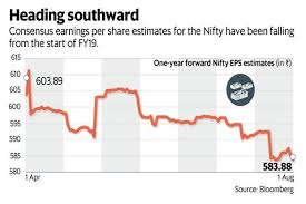 Why Consensus Eps Estimates Of The Nifty Index Are Falling