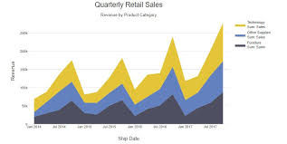 Create Your Own Table Chart How To Make An Area Chart In Displayr Displayr