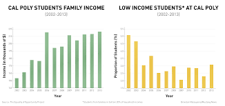 Low Income Chart California 2018 Income Diversity At Cal Poly Among Lowest In California