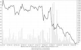 Pincon Spirit Ltd Stock Price Share Price Live Bsense