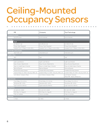 occupancy sensor selection guide 1200 sm0701 Ceiling Occupancy Sensor Wiring Diagram ceiling mounted occupancy sensors leviton ceiling occupancy sensor wiring diagram