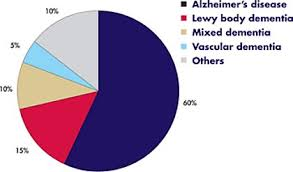 Types Of Dementia Chart Alzheimers Symptoms