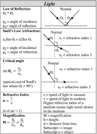 law of reflection in a plane mirror the angle of incidence angle of reflection random s reflection gcse science and gcse science
