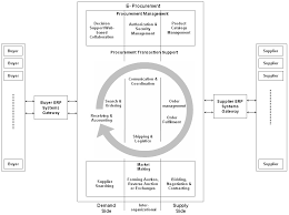 improving e procurement in supply chain through web technologies historical developments in supply chain management an e procurement business model gebauer and shaw 2002