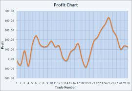 Profit Graphs Rome Fontanacountryinn Com