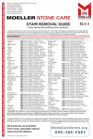 Recommended Products For Stain Removal On Stone