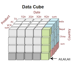 Data Cube Data Warehouse What Is Data Cube Javatpoint