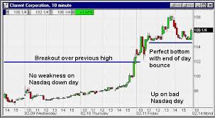 Option Investor Daily Newsletter Sunday 02 20 2000