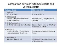 Difference Between C Chart And P Chart Control Charts For Variable Ppt Download