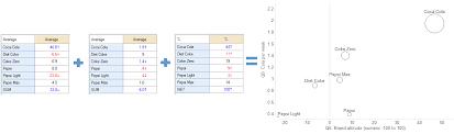 Plot Chart Bubble Plot From 3 Tables Q