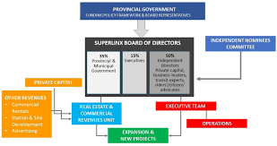 Translink Org Chart Ontario Pc To Board Of Trade Transit Proposals Cause A Stir