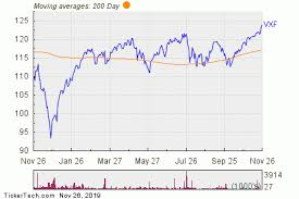 Wday Stock Chart Vxf Tsla Wday Lulu Large Inflows Detected At Etf Nasdaq